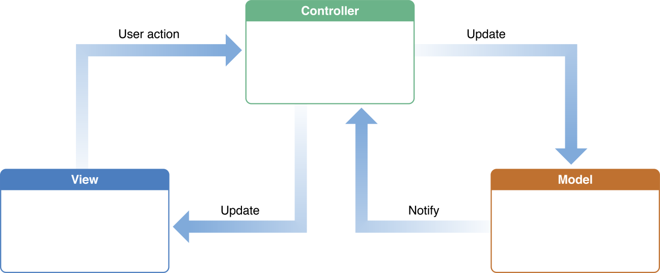 model_view_controller_apple
